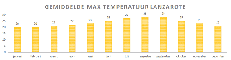 Klimaat Lanzarote