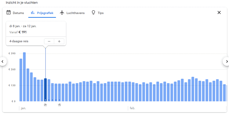 Google Flights prijsgrafiek