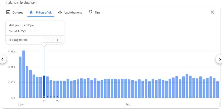 Google Flights prijsgrafiek